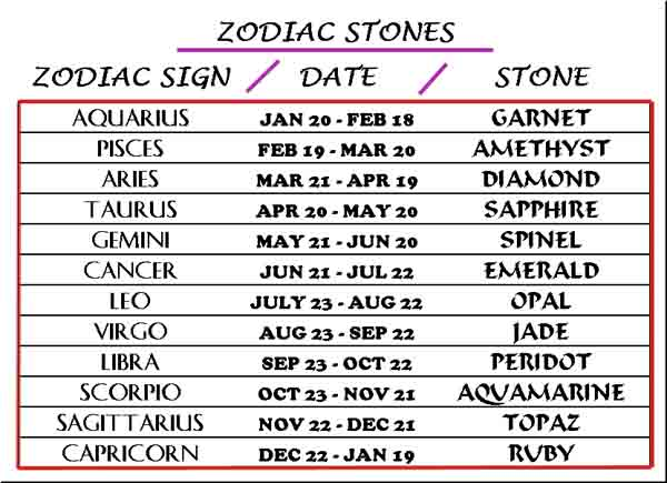 Go Back > Gallery For > Birthstones By Zodiac